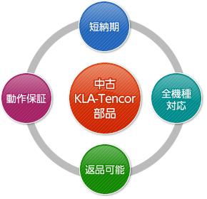 KLA-Tencor製品概念図